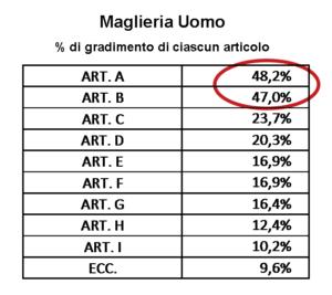 The Best Collection Survey - % di gradimento maglieria uomo