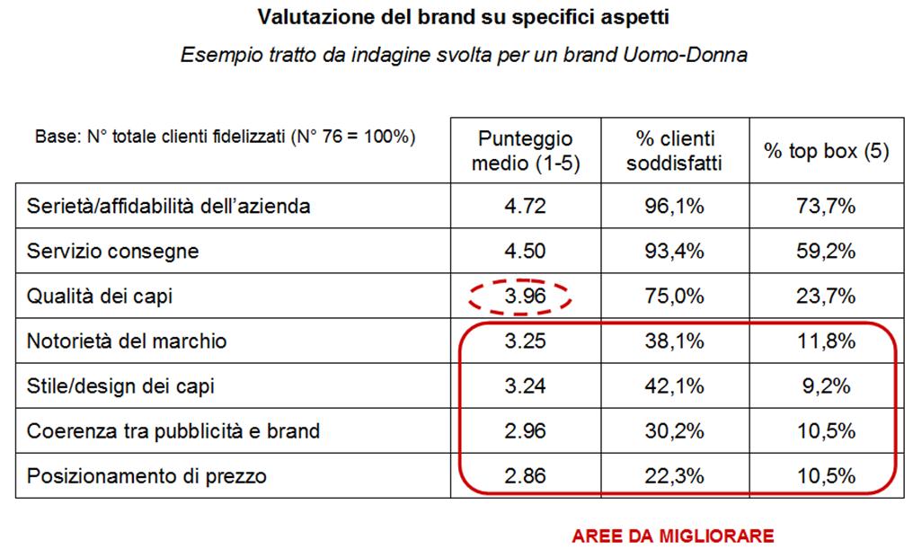 Valutazione del brand su specifici aspetti