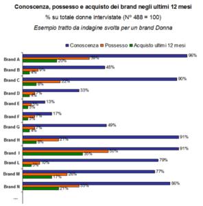 Consumer Survey - Esempio settore Moda
