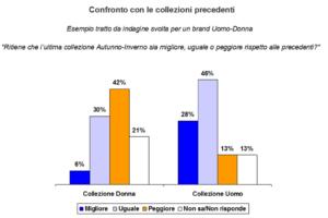 Retailer Survey - Collezioni a confronto