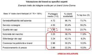 Retailer Survey - Valutazione del brand su specifici aspetti