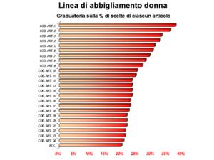 The Best Collection Survey - graduatoria sulla % di scelte abbigliamento donna