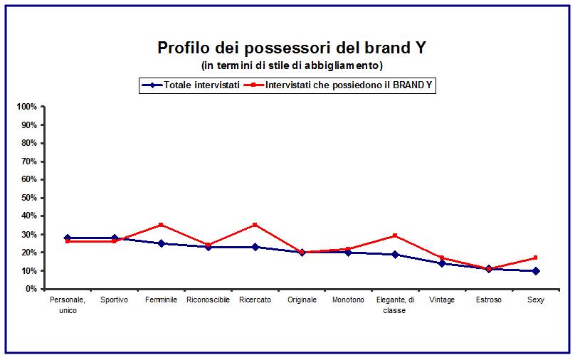 Profilo possessori brand