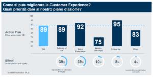 Quali fattori incidono sulla Customer Experience